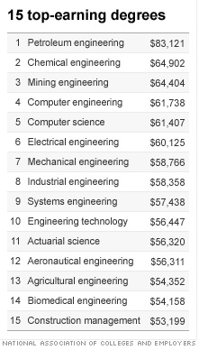 top earning degrees