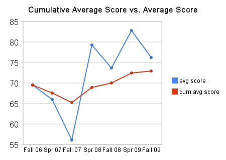 cumulative_average_score_vs_average_score
